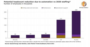 Robots could replace hundreds of thousands of oil and gas jobs, save billions in drilling costs by 2030
