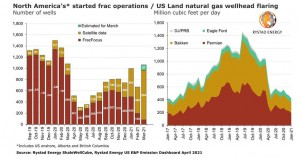 Permian oil output set to grow in Q2 as fracking reaches 12-month high; flaring lowest since 2017