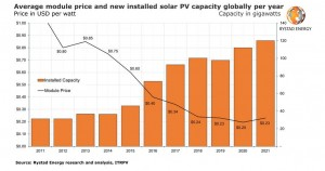 Building a solar farm is becoming noticeably more expensive as modules and labor get costlier
