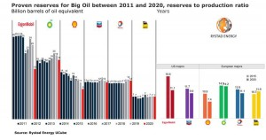 Big Oil could see proven reserves run out in less than 15 years as output is not replaced by discoveries