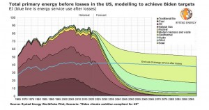 Making Biden's climate plan work: Rystad Energy models the most achievable recipe