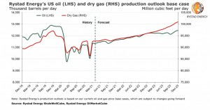 US shale gets tempted by high prices but boosting output to tap OPEC+ inaction would take months