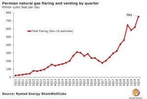 Permian gas flaring reaches yet another high