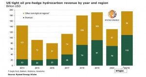 US shale pre-hedge revenues are set for an all-time high in 2021 if WTI prices remain strong