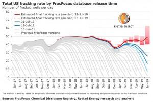 Rystad: Permian frackers break old records