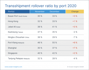 The bull run is wreaking havoc with cargo delays in major ports