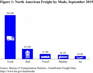 September 2019 North American transborder freight numbers