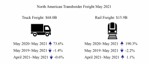 BTS: North American Transborder Freight up 94% in May 2021 from May 2020