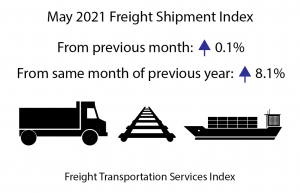 May 2021 Freight Transportation Services Index (TSI) rose slightly from April