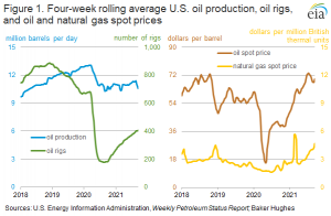 Natural gas revenue made up an increasing share of total revenue for some U.S. oil producers