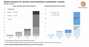 World may not have enough heavy lift vessels to service the offshore wind industry post 2025