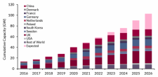 Offshore wind update: Global cumulative capacity to reach over 100 GW by 2026