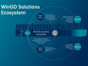 WinGD takes holistic approach to marine decarbonisation with ecosystem of solutions