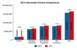 Intermodal Records Strongest Annual Growth Since 2011
