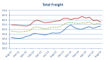 Stifel Logistics Confidence Index indicates possible airfreight slow down