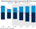 Drewry: Multipurpose shipping eyes recovery