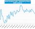 Drewry World Container Index - 14 Dec