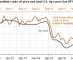 U.S. crude oil production expected to increase through end of 2017