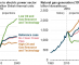 Projected electricity generation mix is sensitive to policies, natural gas prices