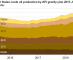 The United States continues to increase production of lighter crude oil