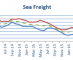 Stagnation: Confidence remains low as the Stifel Logistics Index records a marginal decline