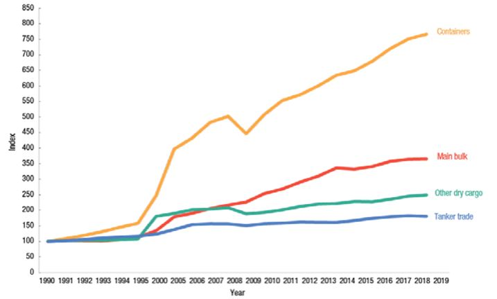 Figure 1 - Development of international maritime trade by cargo type, selected years (Index: 1990 = 100) Source: UNCTAD, Review of Maritime Transport, various issues. For 2006–2019, the breakdown by cargo type is based on Clarksons Research, 2020a, Shipping Review and Outlook, spring 2020 and Seaborne Trade Monitor, various issues.