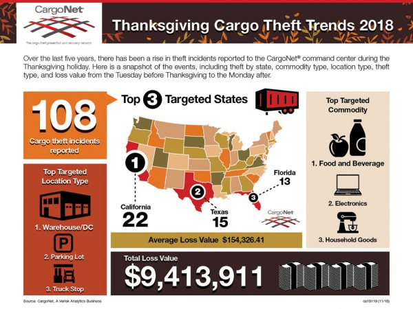 Thanksgiving Holiday Cargo Theft Trends and Security Tips   AJOT COM
