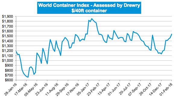 Drewry World Container Index - 01 Feb   AJOT COM