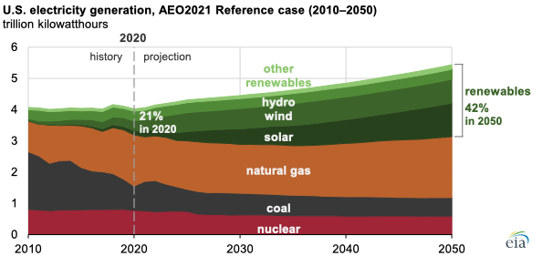 Source: U.S. Energy Information Administration, Annual Energy Outlook 2021 (AEO2021)