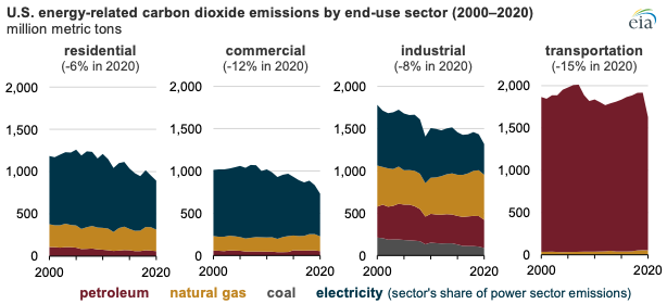 U.S. energy-related co2 emissions by end-use sector