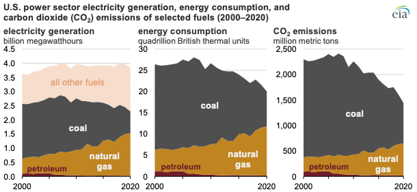 U.S. power sector electricity generation, energy consumption, and co2 emissions