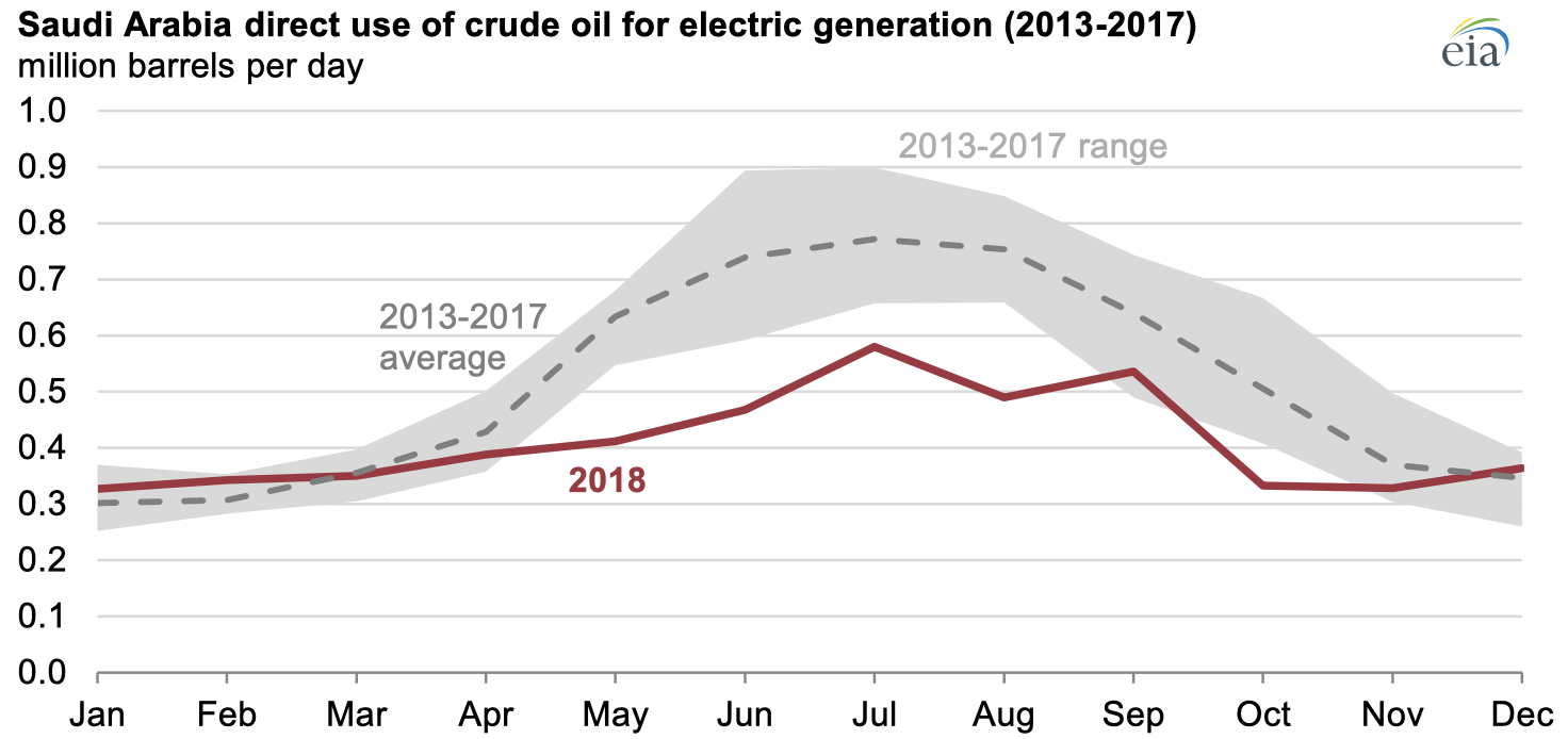 Source: U.S. Energy Information Administration, Joint Organizations Data Initiative