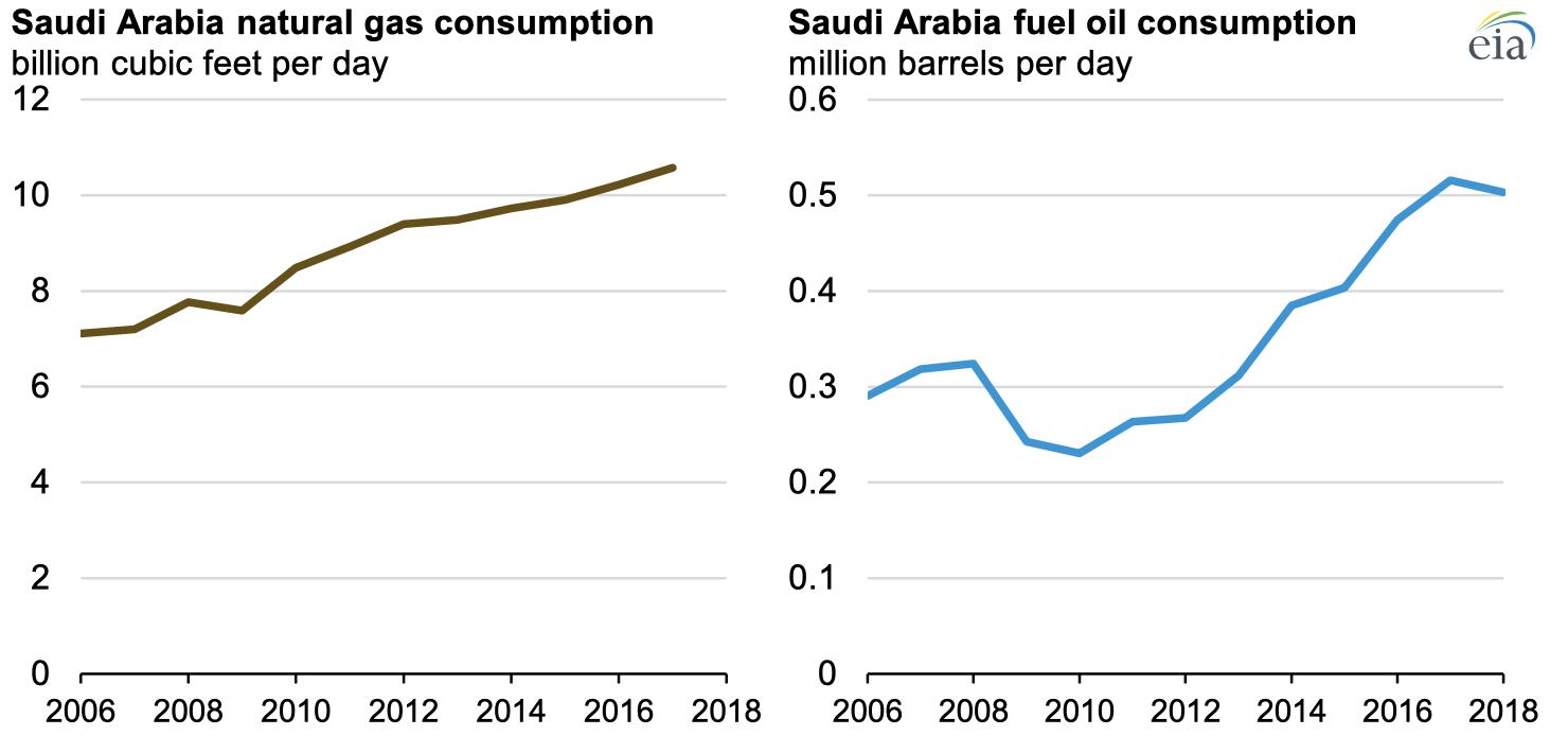 Source: U.S. Energy Information Administration, International Energy Statistics (left chart). U.S. Energy Information Administration, based on the Joint Organizations Data Initiative (right chart)