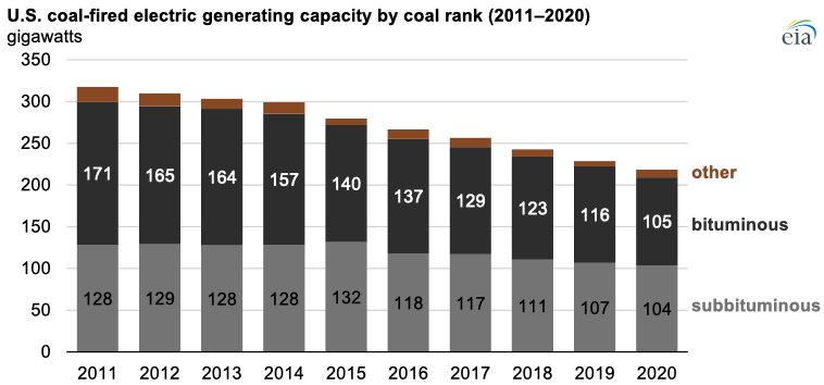 Source: U.S. Energy Information Administration, Annual Electric Generator Report and Monthly Update to the Annual Electric Generator Report