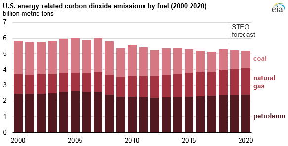 Source: U.S. Energy Information Administration, Short-Term Energy Outlook