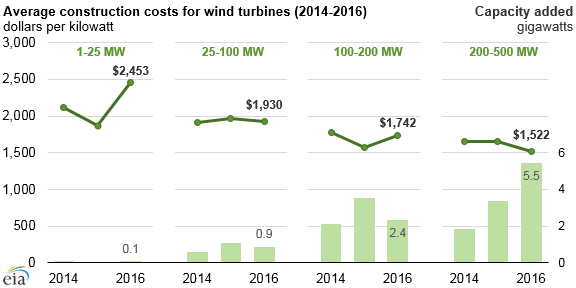 Source: U.S. Energy Information Administration, Form EIA-860, Electric Generator Construction Costs