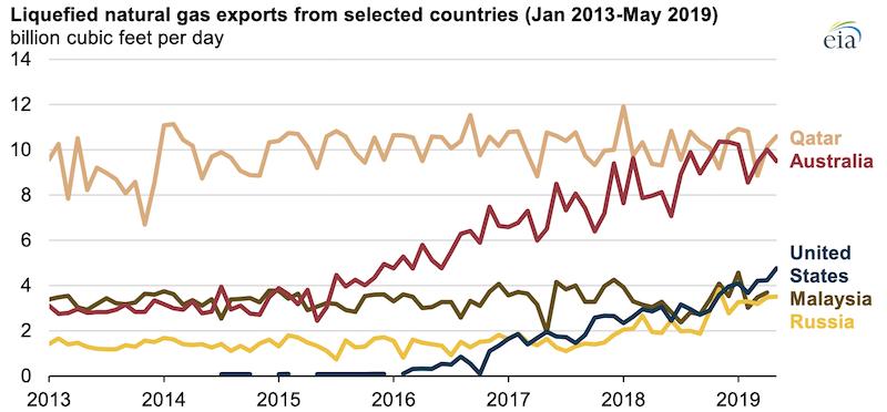 Source: U.S. Energy Information Administration, CEDIGAZ, Global Trade Tracker