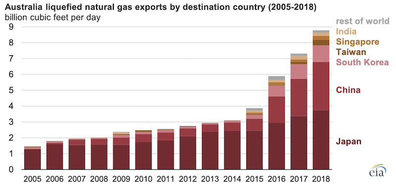 Source: U.S. Energy Information Administration, based on International Group of Liquefied Natural Gas Importers (GIIGNL)