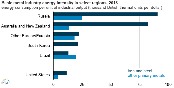 Source: U.S. Energy Information Administration, World Energy Projection System Plus model, August 2018 Note: Dollar values are expressed in 2010 U.S. dollars, converted based on purchasing power parity.