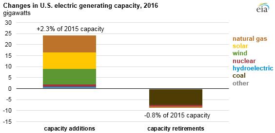 Source: U.S. Energy Information Administration, Form EIA-860M survey