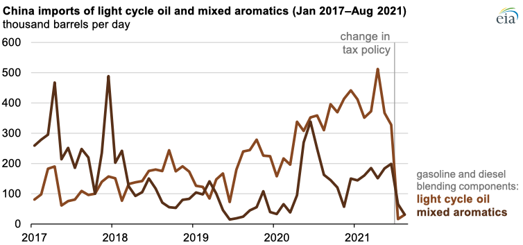 Source: Graph by the U.S. Energy Information Administration, based on data from Global Trade Tracker