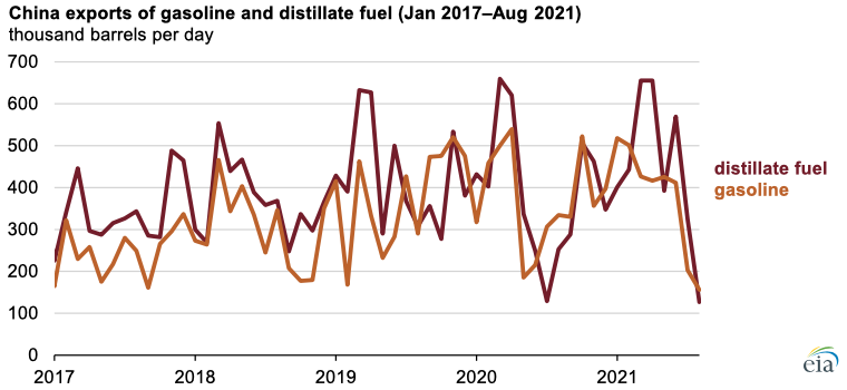 Source: Graph by the U.S. Energy Information Administration, based on data from China General Administration of Customs, as compiled by Bloomberg L.P.