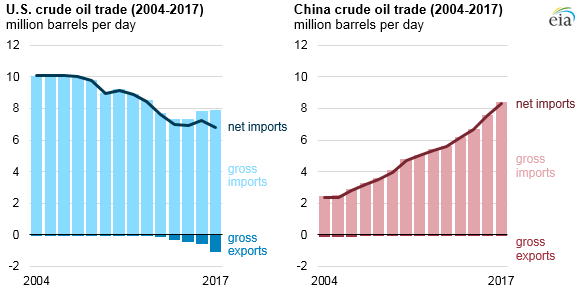 Source: U.S. Energy Information Administration, Petroleum Supply Monthly and Weekly Petroleum Status Report, China General Administration of Customs, based on Bloomberg, L.P. Note: December U.S. imports derived from weekly crude oil imports.