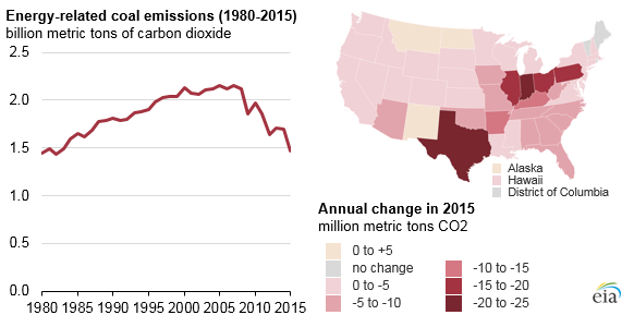 Source: U.S. Energy Information Administration, State Carbon Dioxide Emissions Data