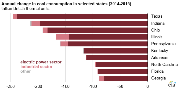 Source: U.S. Energy Information Administration, State Energy Data System