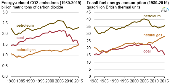 Source: U.S. Energy Information Administration, State Carbon Dioxide Emissions Data, Monthly Energy Review