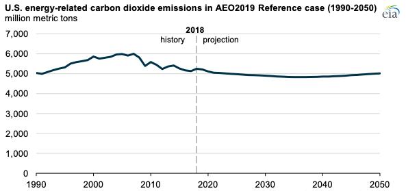 EIA projects U S  energy-related CO2 emissions will remain near