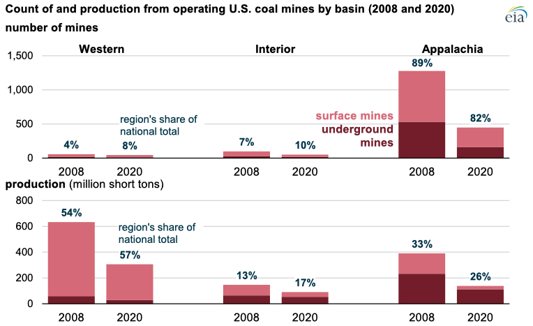 Source: Graph by the U.S. Energy Information Administration (EIA), based on U.S. Department of Labor, Mine Safety and Health Administration, Form 7000-2, Quarterly Mine Employment and Coal Production Report
