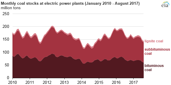 Source: U.S. Energy Information Administration, Electricity Monthly Update