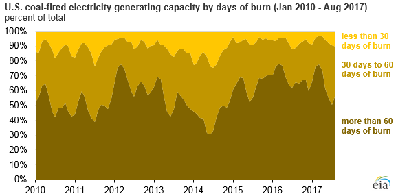 Source: U.S. Energy Information Administration, Electricity Monthly Update Note: Excludes plants using lignite coal.